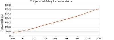 aumento-salarios-india-2009