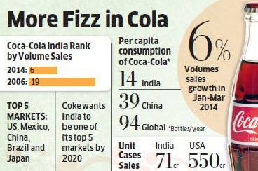 India, coca cola, bebidas, multinacional, pepsi
