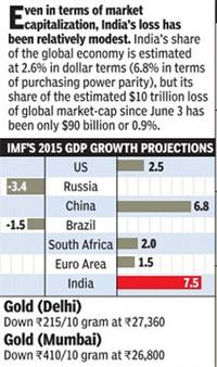 imf 2015 GDP growth expectations