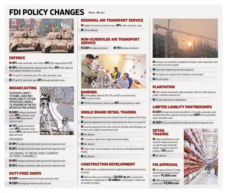 FDI rules india