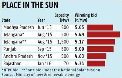 solar rates india