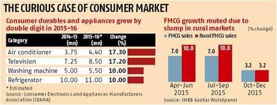 consumer market india